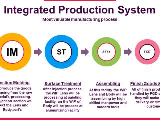 Sistem Produksi Terpadu